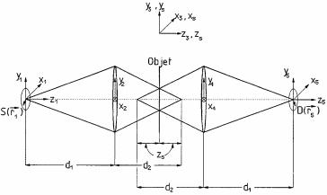 Fonctions de transfert optique tridimensionnelles et critère de confocalité pour le microscope à balayage