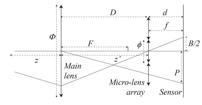 Plenoptic Sensor : Application to Extend Field-of-View