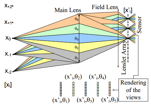 Optimal design and critical analysis of a high-resolution video plenoptic demonstrator